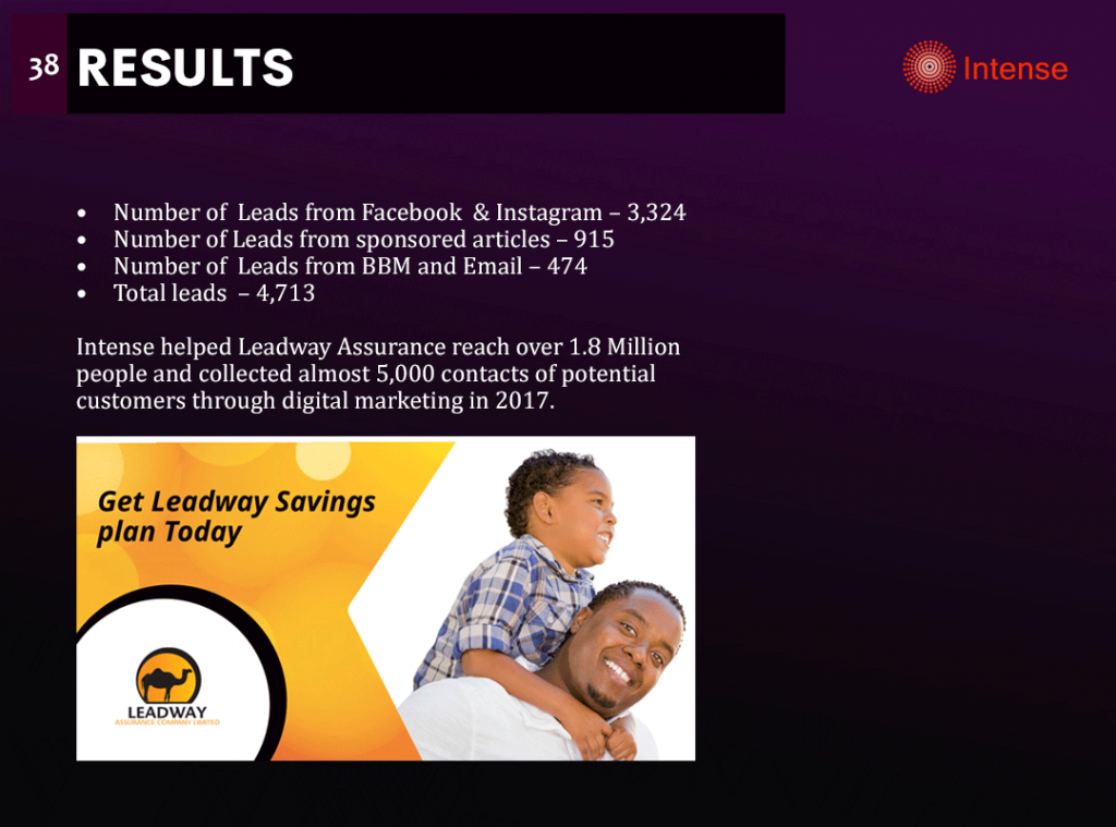 leadway results
